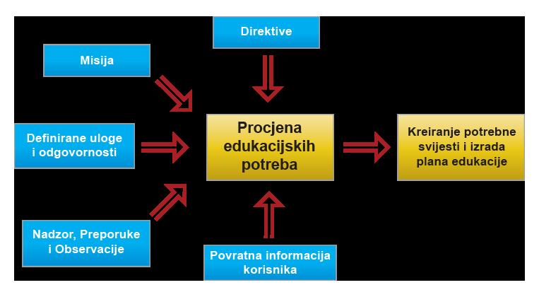 Op2M trainer procjena edukacijskih potreba
