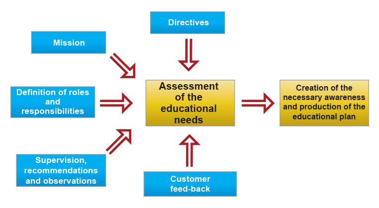 Op2M Assessment of the educational needs