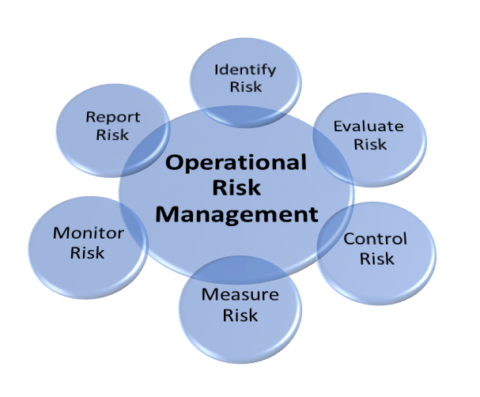 Operational Risk Management conference